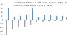 Read more at: The Covid-19 Shock: Effects on the Migrant Labour Force and Remittances (Nov 12, 2020)
